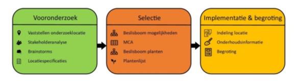 Stappenplan Onderzoek Energietuinen